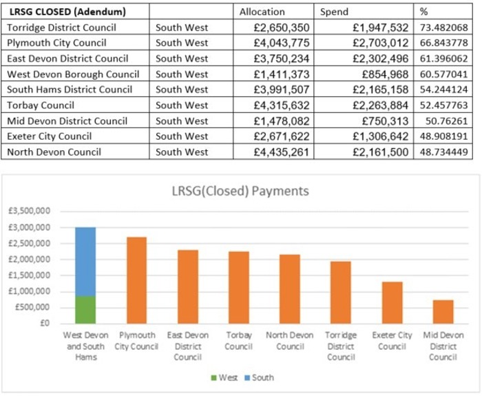 Data comparing grant allocation and spending in South Hams and West Devon to other local authorities: the combined payments of £3 million exceeds other local authorities in Devon, but represents under 60% of the funds allocated.